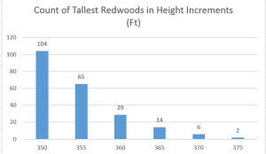 Distribution of height for 220 tallest redwoods