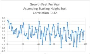 Height Change vs Height Rank